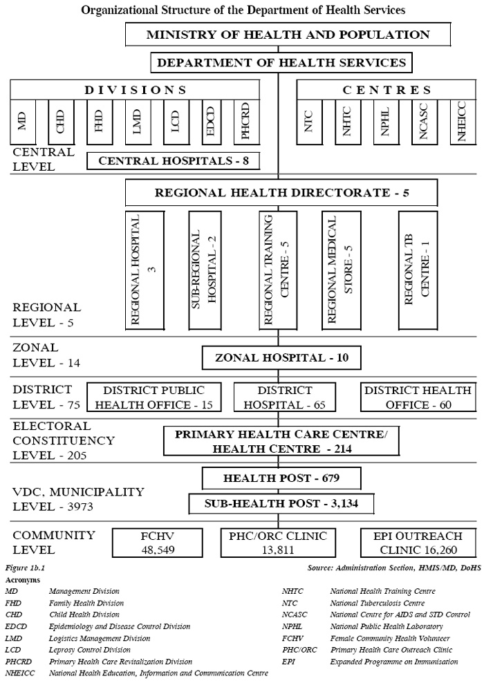 Organization Structure Department Of Health Services